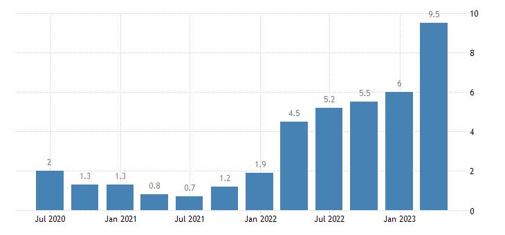 belgium labour cost idx other service activities eurostat data