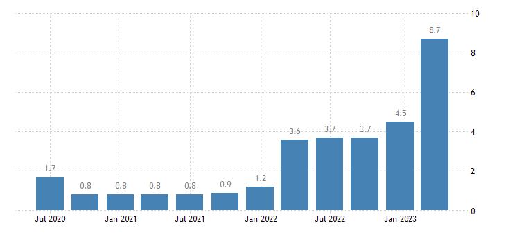 belgium labour cost idx public administration defence compulsory social security eurostat data