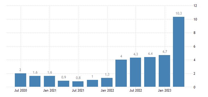 belgium labour cost idx real estate activities eurostat data