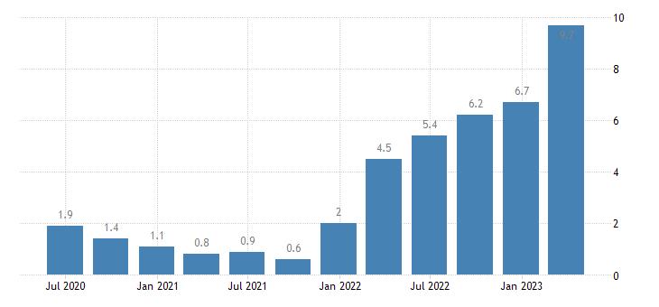 belgium labour cost idx services of the business economy eurostat data