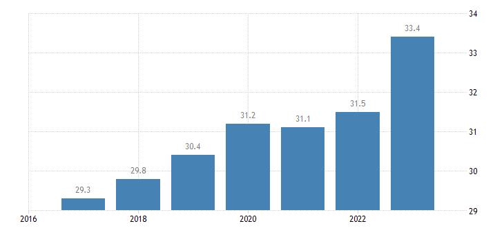 belgium labour costs wages salaries total eurostat data