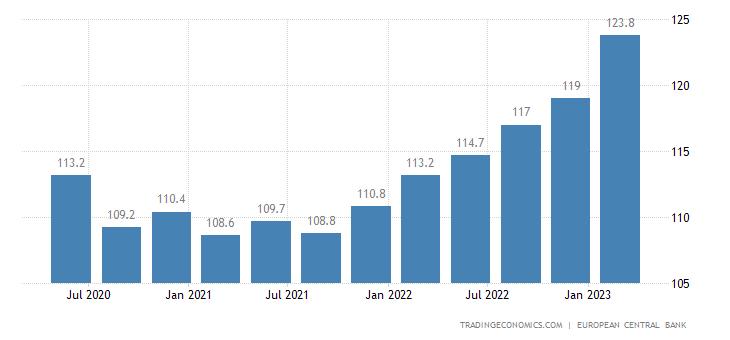 Belgium Labour Costs