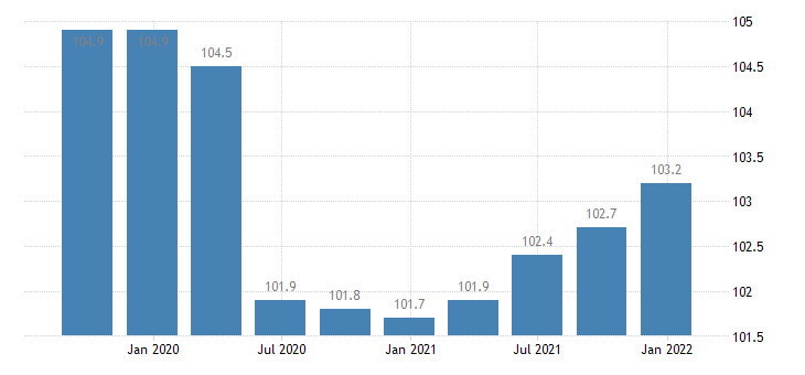 belgium labour input employment number of persons employed eurostat data