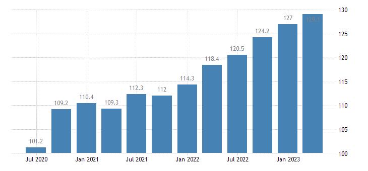 belgium labour input gross wages salaries eurostat data