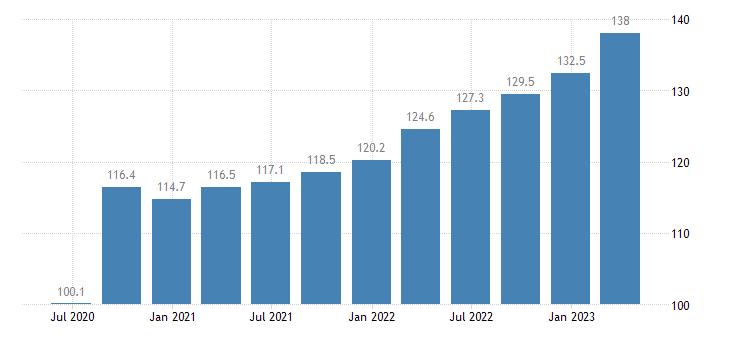 belgium labour input in construction gross wages salaries eurostat data