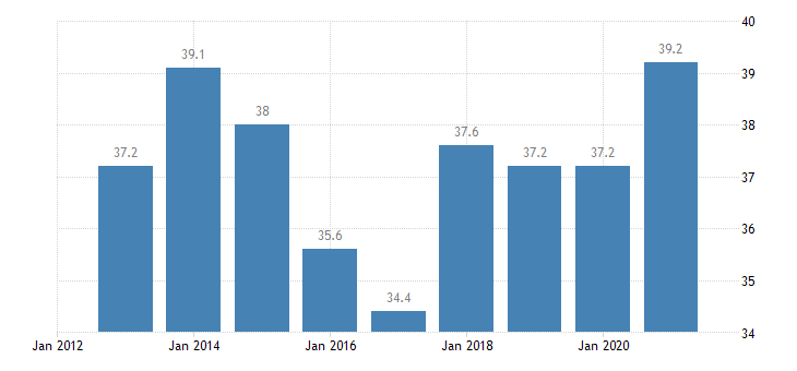 belgium labour transitions from temporary to permanent contracts females eurostat data