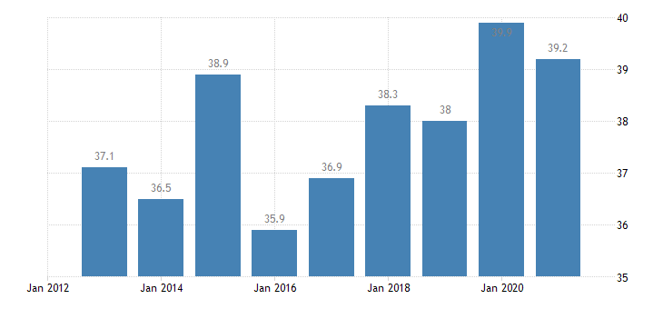 belgium labour transitions from temporary to permanent contracts males eurostat data