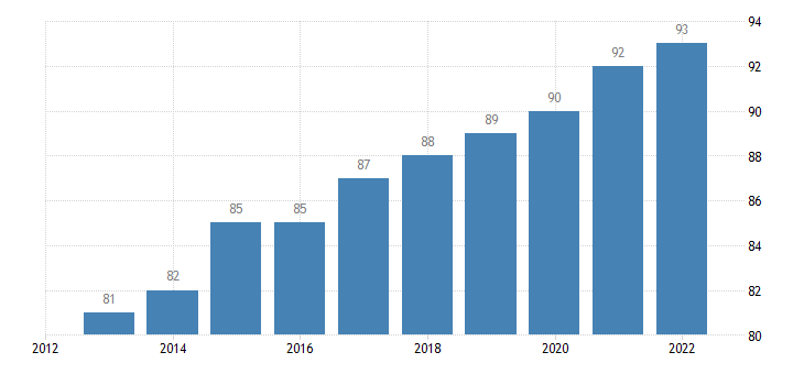 belgium last internet use in last 3 months eurostat data
