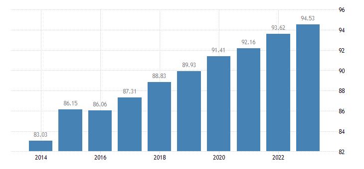 belgium last internet use in the last 12 months eurostat data