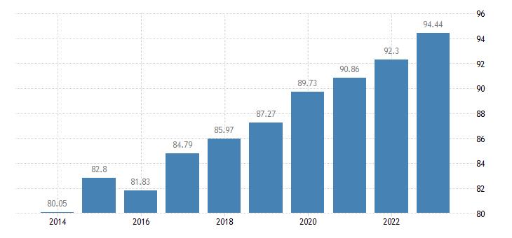 belgium level of internet access eurostat data