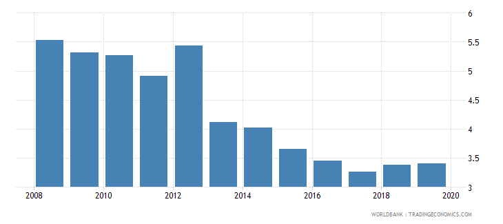 belgium life insurance premium volume to gdp percent wb data