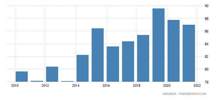 belgium liner shipping connectivity index maximum value in 2004  100 wb data