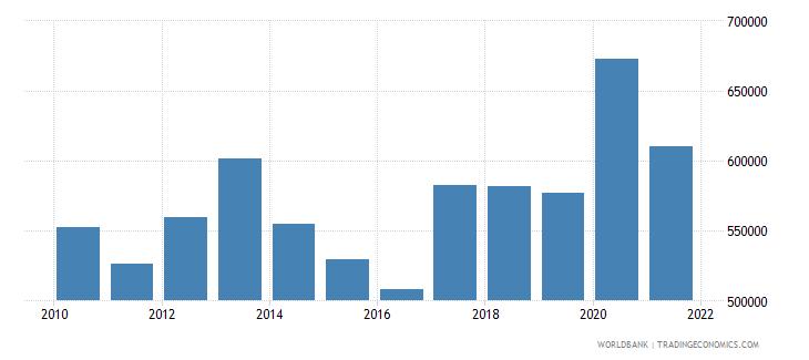 belgium liquid liabilities in millions usd 2000 constant wb data