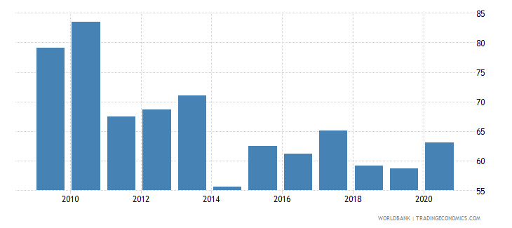belgium loans from nonresident banks amounts outstanding to gdp percent wb data