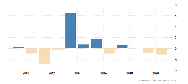 belgium loans from nonresident banks net to gdp percent wb data
