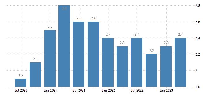 belgium long term unemployment eurostat data