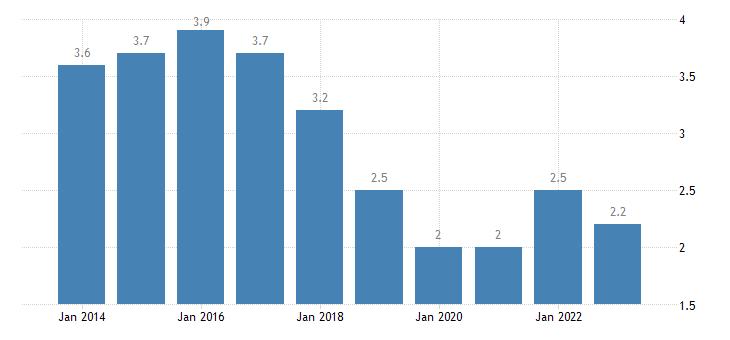 belgium long term unemployment rate females eurostat data