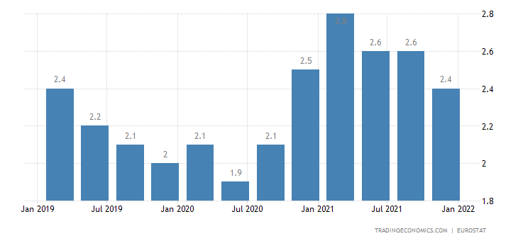 Belgium Long Term Unemployment Rate