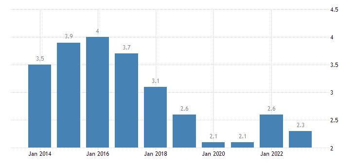 belgium long term unemployment rate percent of active population aged 15 74 eurostat data
