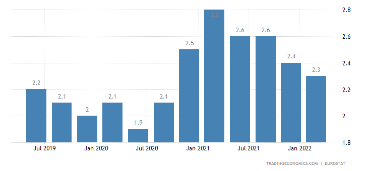Belgium Long Term Unemployment Rate