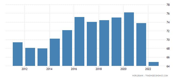 belgium manufactures exports percent of merchandise exports wb data