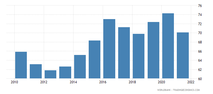 belgium manufactures imports percent of merchandise imports wb data