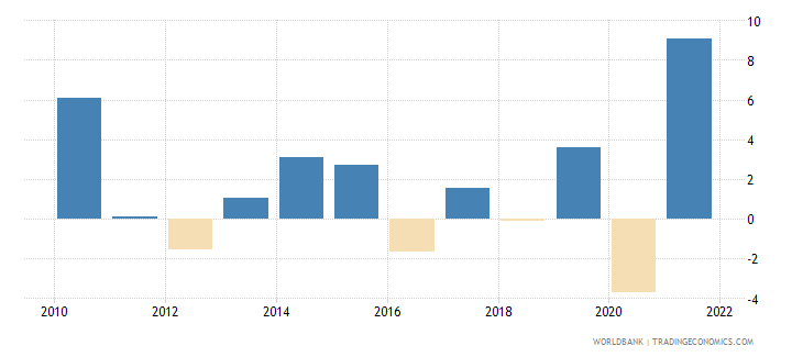 belgium manufacturing value added annual percent growth wb data