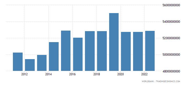 belgium manufacturing value added constant lcu wb data