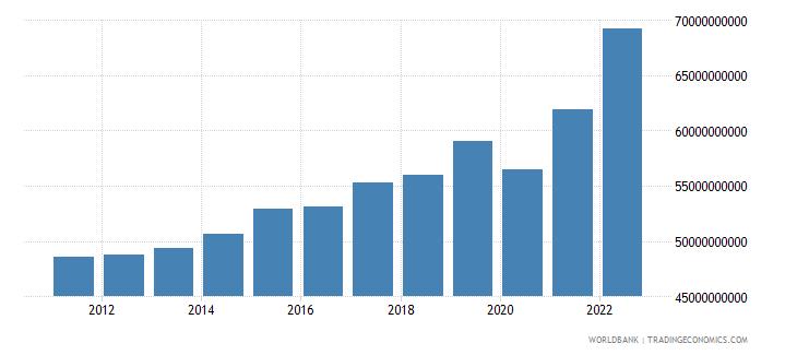 belgium manufacturing value added current lcu wb data