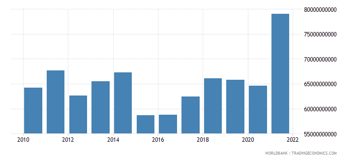 belgium manufacturing value added us dollar wb data