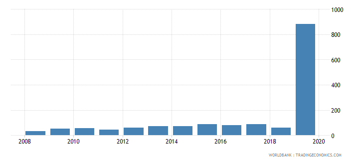 belgium market capitalization of listed companies percent of gdp wb data
