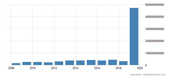 belgium market capitalization of listed companies us dollar wb data