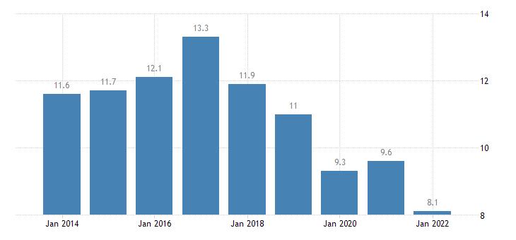 belgium material deprivation rate females eurostat data