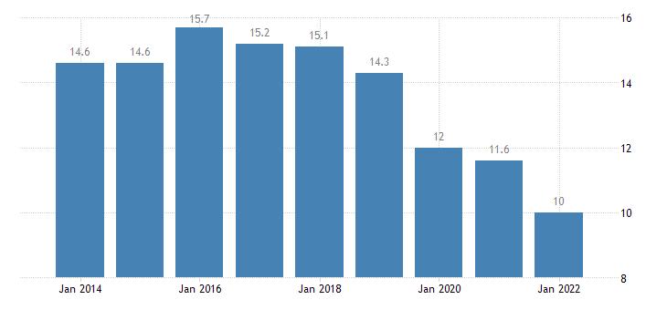 belgium material deprivation rate less than 18 years eurostat data