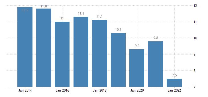 belgium material deprivation rate males eurostat data