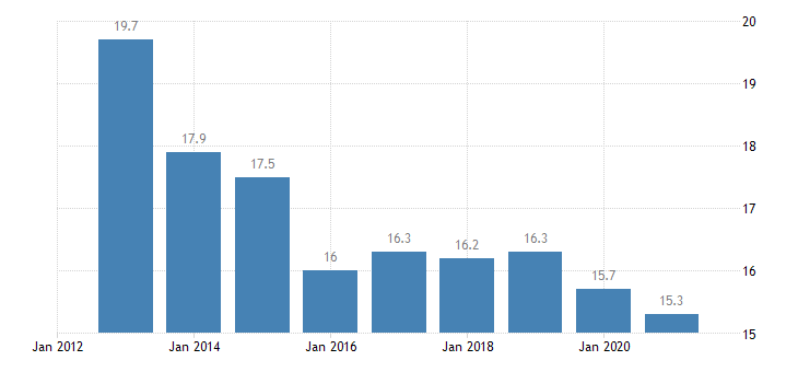 belgium median of the housing cost burden distribution 65 years or over eurostat data