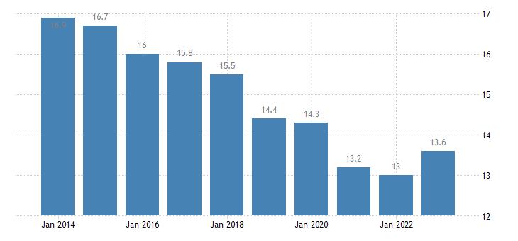 belgium median of the housing cost burden distribution females eurostat data
