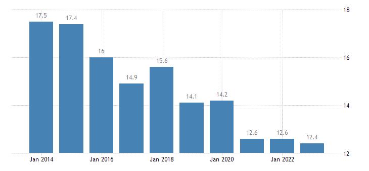 belgium median of the housing cost burden distribution less than 18 years eurostat data
