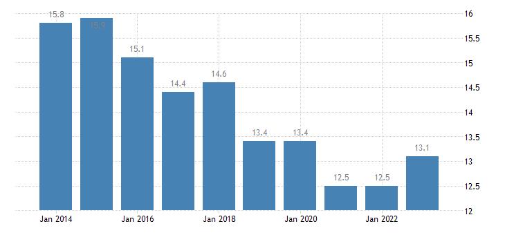 belgium median of the housing cost burden distribution males eurostat data