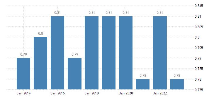 belgium median relative income of elderly people 60 eurostat data