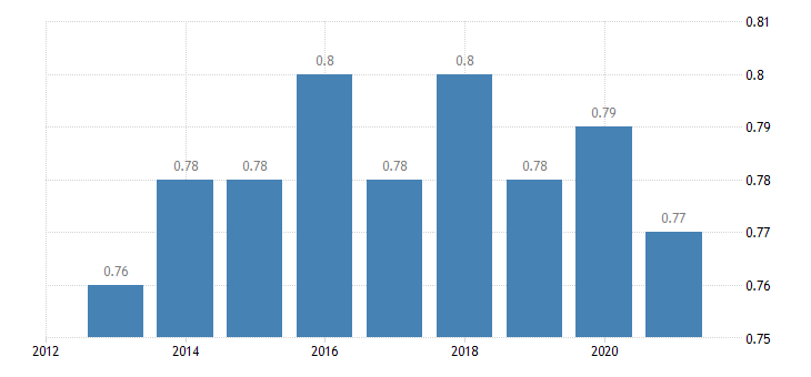 belgium median relative income of elderly people 60 females eurostat data