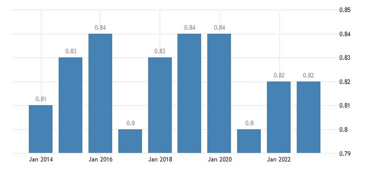 belgium median relative income of elderly people 60 males eurostat data