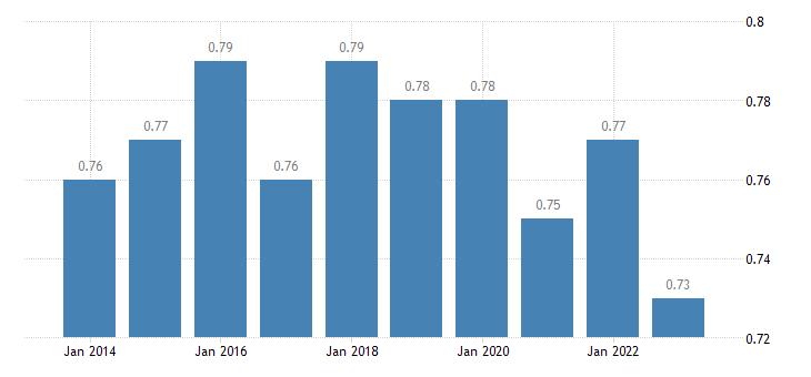 belgium median relative income of elderly people eurostat data