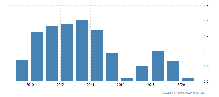 belgium merchandise exports by the reporting economy residual percent of total merchandise exports wb data
