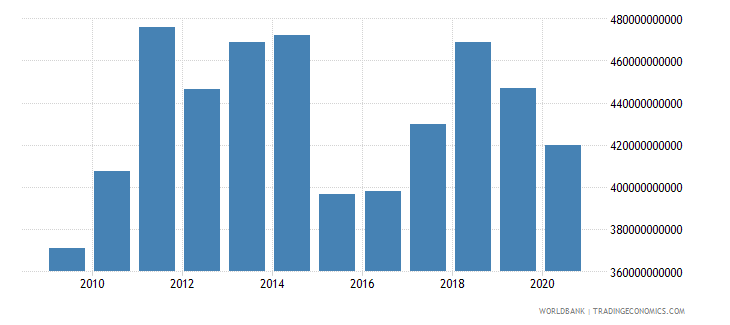 belgium merchandise exports by the reporting economy us dollar wb data
