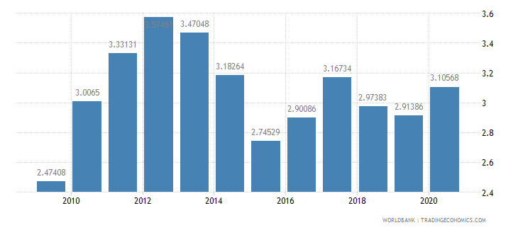 belgium merchandise exports to developing economies in europe  central asia percent of total merchandise exports wb data