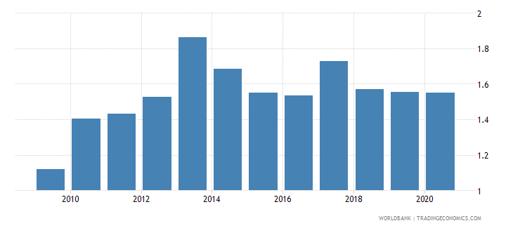 belgium merchandise exports to developing economies in latin america  the caribbean percent of total merchandise exports wb data
