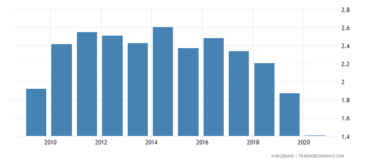 belgium merchandise exports to developing economies in south asia percent of total merchandise exports wb data