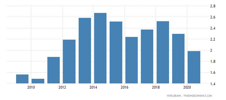 belgium merchandise exports to developing economies in sub saharan africa percent of total merchandise exports wb data