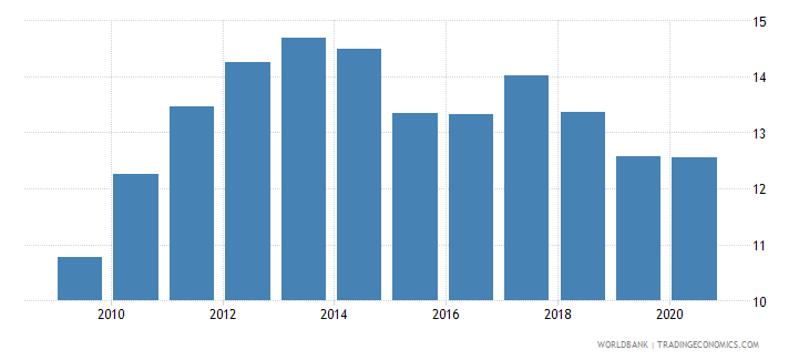 belgium merchandise exports to developing economies outside region percent of total merchandise exports wb data